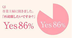 再就職したい専業主婦86%