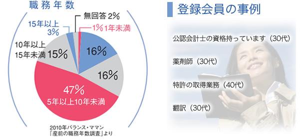 勤務年数と登録会員の実例